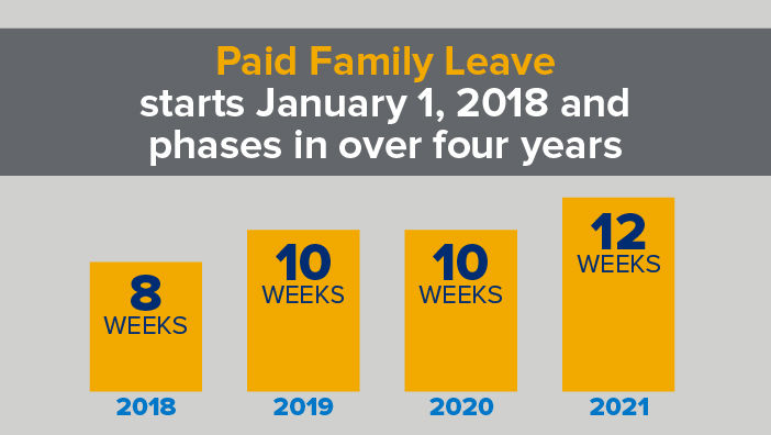 Paid Family Leave Graph